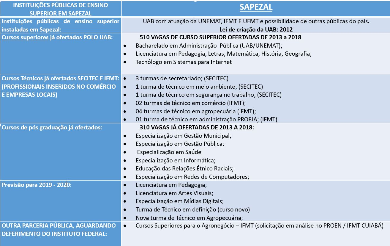 quadro ensino superior Spezal